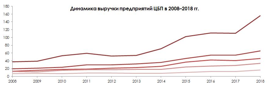 Динамика выручки предприятий ЦБП в 2008-2018 гг. © MegaResearch (megaresearch.ru)