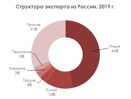 Структура экспорта из России, 2019 г. © MegaResearch (megaresearch.ru)