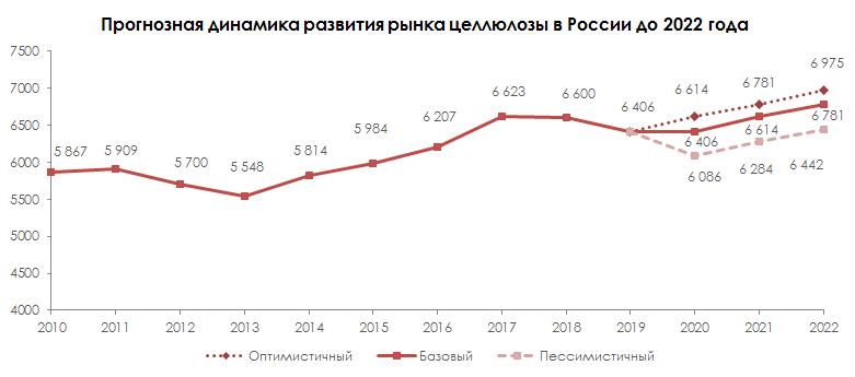 Прогнозная динамика развития рынка целлюлозы в России до 2022 года © MegaResearch (megaresearch.ru)