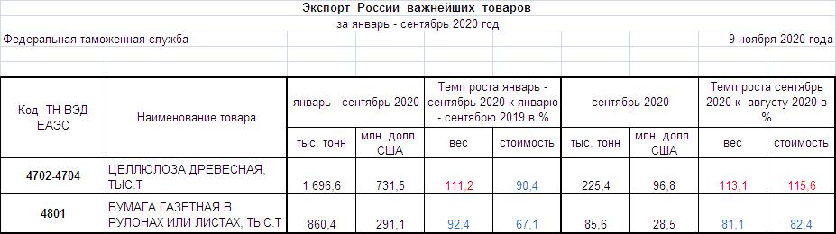 Целлюлоза древесная, бумага газетная. Экспорт, январь-сентябрь 2020 г. SBO-PAPER.RU по данным ФТС России