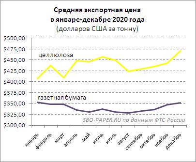 Диаграмма. Российская газетная бумага, целлюлоза. Средняя экспортная цена в январе-декабре 2020 года. © SBO-PAPER.RU по данным ФТС России