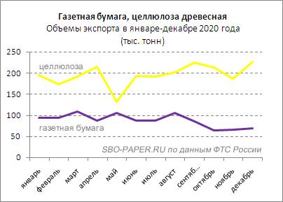 Диаграмма. Газетная бумага, целлюлоза. Объемы экспорта РФ в январе-декабре 2020 года. © SBO-PAPER.RU по данным ФТС России