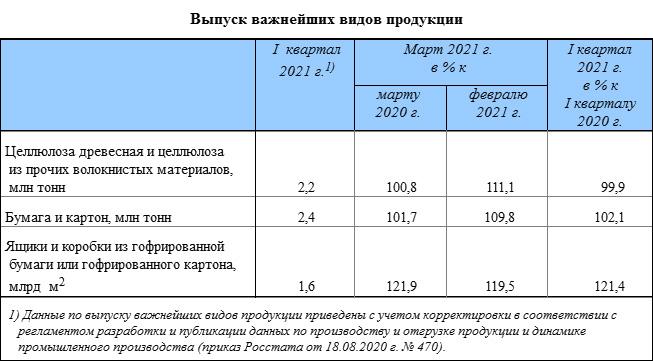 Выпуск важнейших видов продукции ЦБП: целлюлоза, бумага и картон. 1 квартал 2021 года
