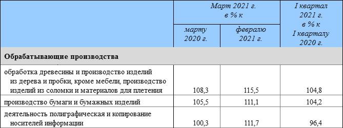 Индексы производства. Производство бумаги, полиграфическая деятельность. Март 2021 года