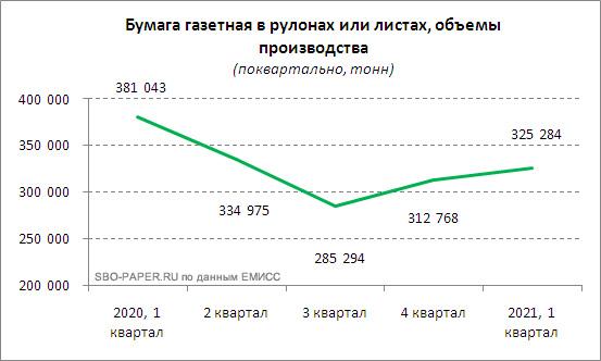 Бумага газетная, объемы производства. (2020 г. – 1 квартал 2021 г.). SBO-PAPER.RU по данным ЕМИСС