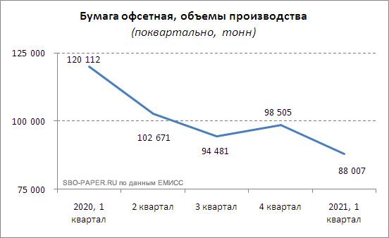 Бумага офсетная, объемы производства. (2020 г. – 1 квартал 2021 г.). SBO-PAPER.RU по данным ЕМИСС