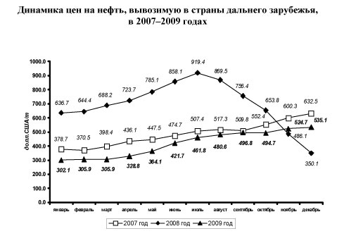 Динамика цен на нефть. 2007-2009 гг. © CustomsOnline