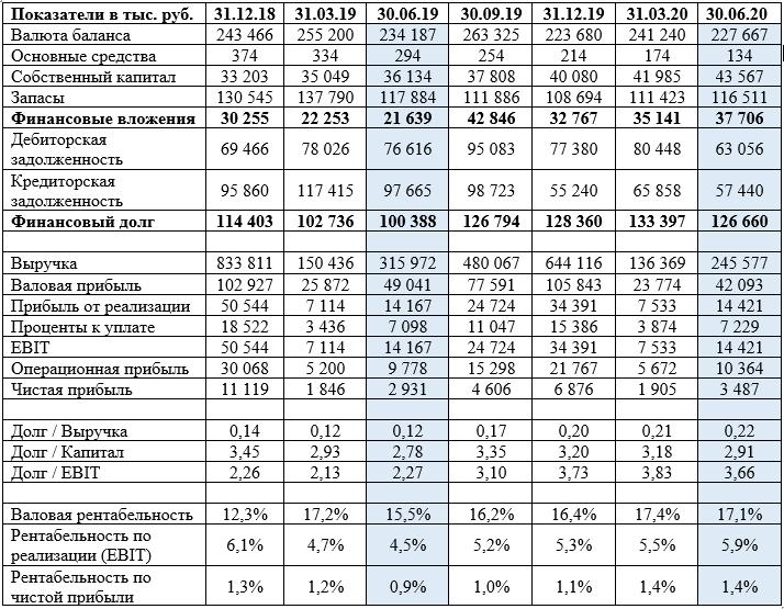 ООО «ИТЦ-Трейд» - отчетность за 2 квартал 2020 года. Источник: Юнисервис Капитал (uscapital.ru)