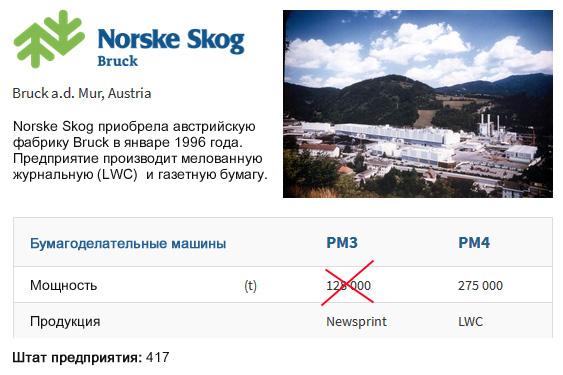 Norske Skog Bruck